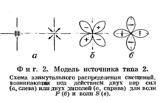 Фиг. 2. Модель источника типа 2