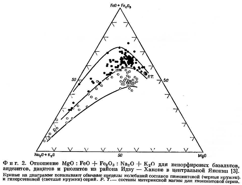 Фиг. 2. Отношение для ненорфировых базальтов, андезитов, дацитов и риолитов