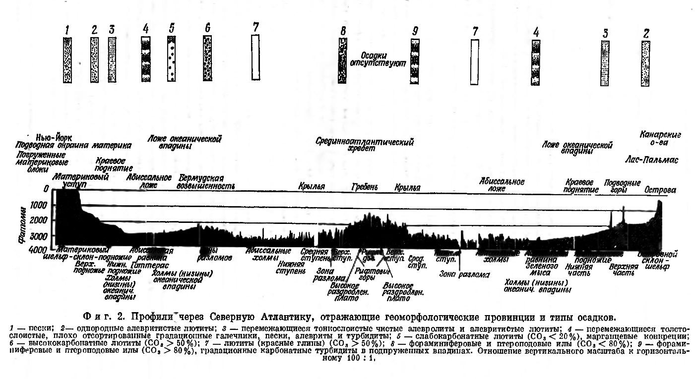 Фиг. 2. Профили через Северную Атлантику, отражающие геоморфологические провинции и типы осадков