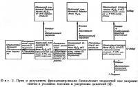 Фиг. 2. Пути и результаты фракционирования базальтовых жидкостей