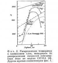 Фиг. 2. Распределение температур в оливиновом слое
