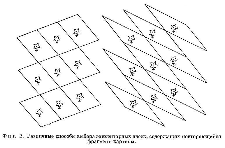 Фиг. 2. Различные способы выбора элементарных ячеек