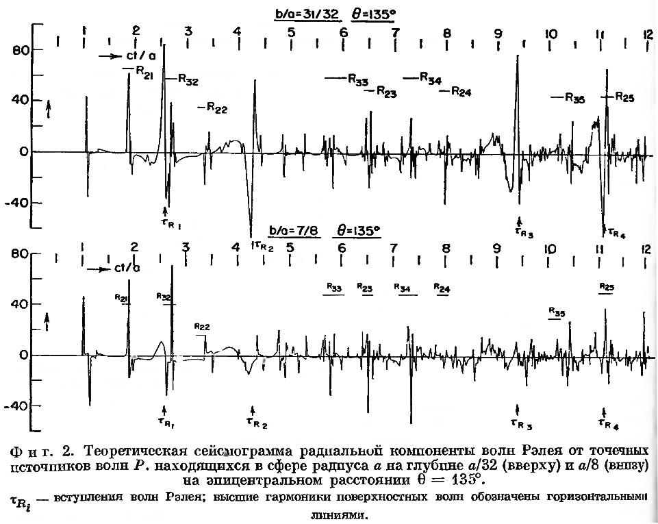 Фиг. 2. Теоретическая сейсмограмма раднальной компоненты волн Рэлея
