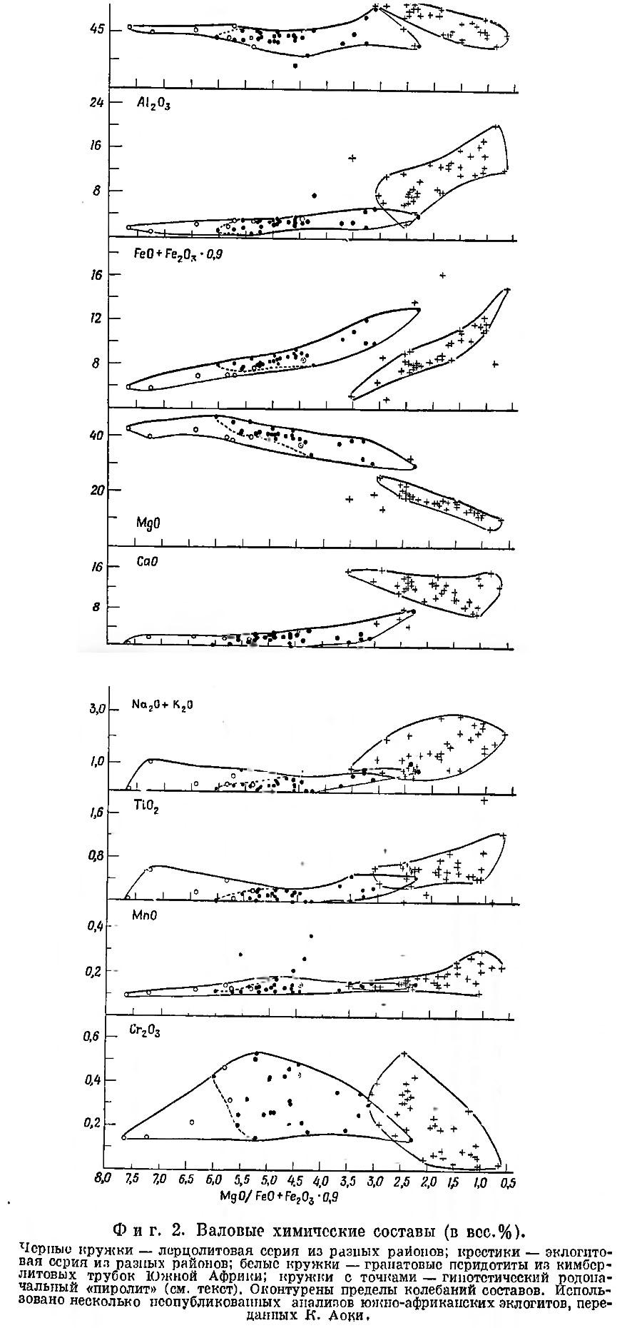 Фиг. 2. Валовые химические составы