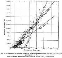 Фиг. 2. Зависимость средних аномалий Буге от средней высоты рельефа