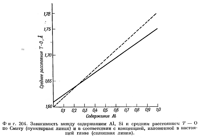 Фиг. 204. Зависимость между содержанием Al, Si и средним расстоянием Т—О