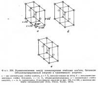Фиг. 206. Взаимоотношения между элементарными ячейками альбита