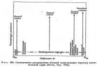 Фиг. 208. Схематическое распределение областей существования структур плагиоклазовой серии