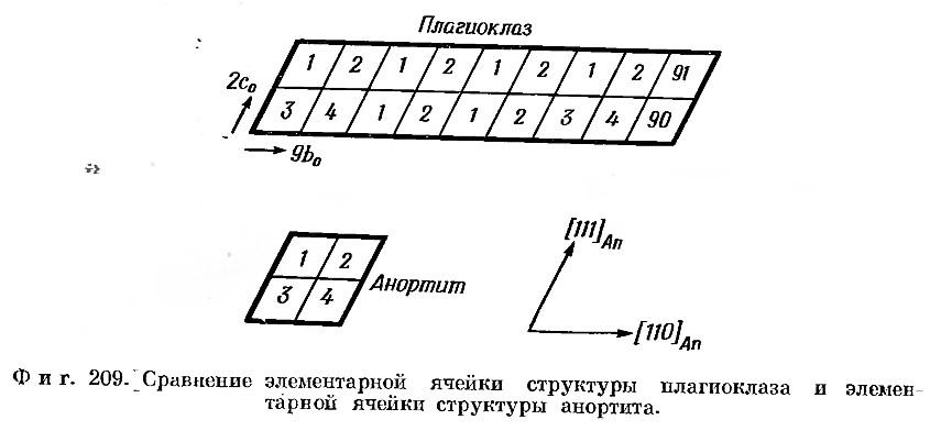 Фиг. 209. Сравнение элементарной ячейки структуры плагиоклаза