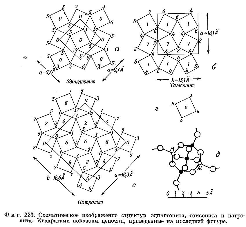 Фиг. 223. Схематическое изображение структур эдингтонита, томсонита и натролита