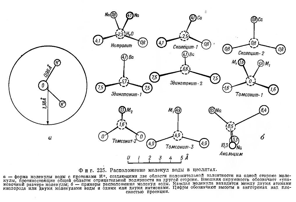 Фиг. 225. Расположение молекул воды в цеолитах