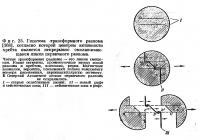 Фиг. 25. Гипотеза трансформного разлома