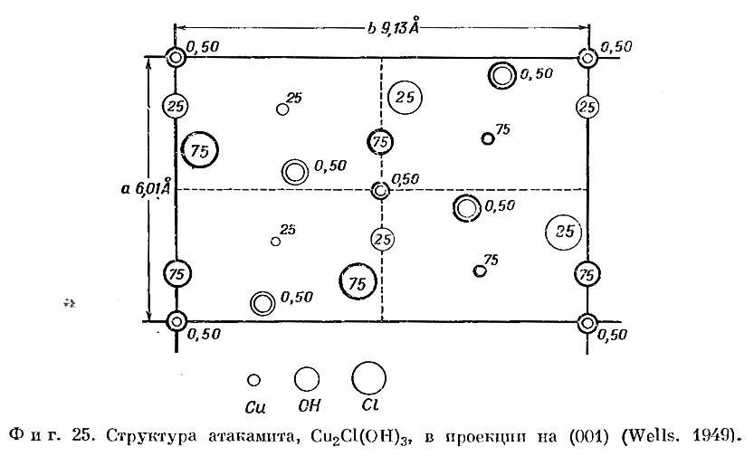 Фиг. 25. Структура атакамита в проекции
