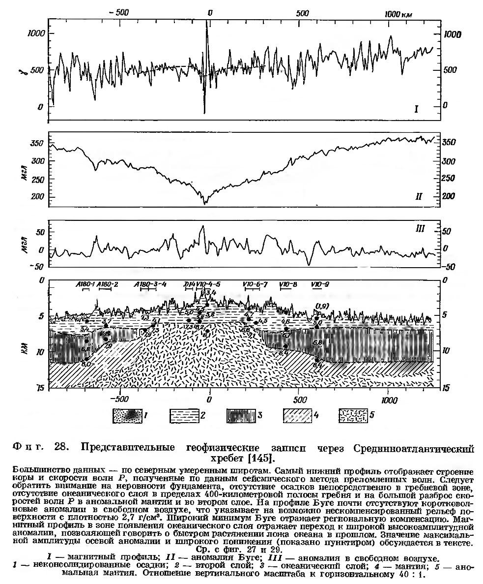Фиг. 28. Представительные геофизические записи через Срединноатлантический хребет