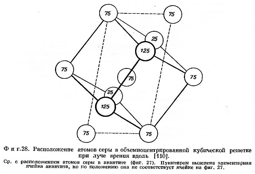 Фиг. 28. Расположение атомов серы в объемноцентрированной кубической решетке