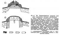 Фиг. 29. Гипотетические разрезы для двух вариантов истории растяжения