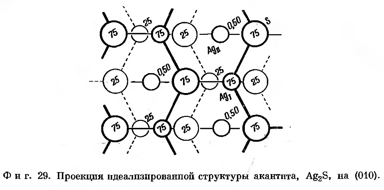 Фиг. 29. Проекция идеализированной структуры акантита