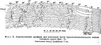 Фиг. 3. Аэромагнитные профили для восточной части трансконтинентального сечения