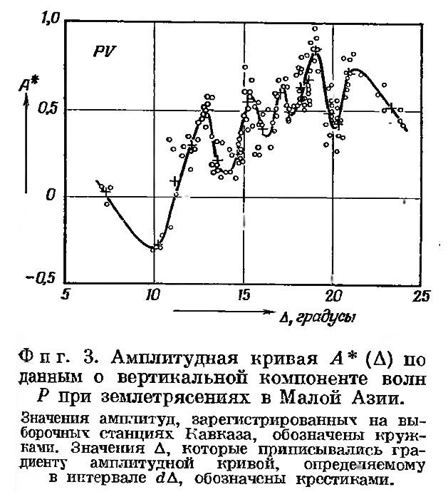 Фиг. 3. Амплитудная кривая по данным о вертикальной компоненте волн Р