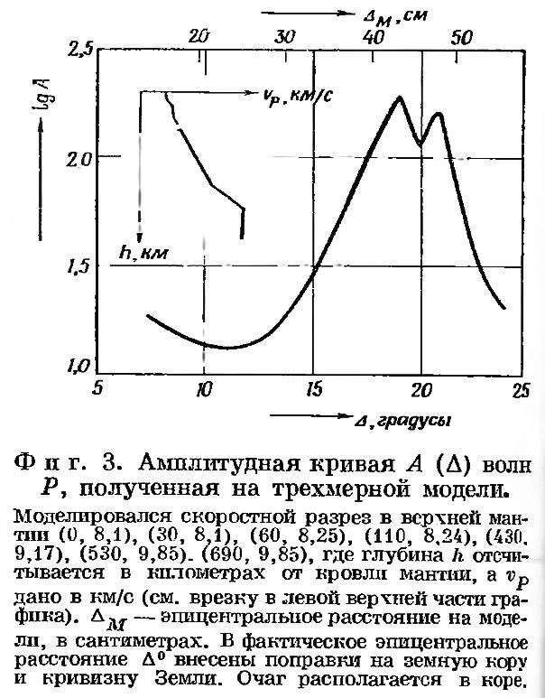 Фиг. 3. Амплитудная кривая волн Р, полученная на трехмерной модели