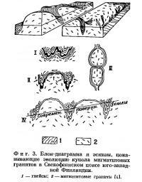 Фиг. 3. Блок-диаграмма и эскизы, показывающие эволюцию купола мигматнтовых гранитов