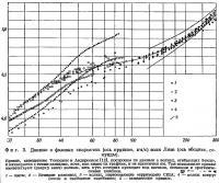 Фиг. 3. Данные о фазовых скоростях волн Лява