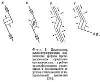 Фиг. 3. Диаграмма возможных форм преобразования срединноокеанических хребтов