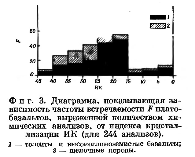 Фиг. 3. Диаграмма зависимости частоты встречаемости F плато-базальтов