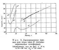 Фиг. 3. Дисперсионные кривые для коры типа В
