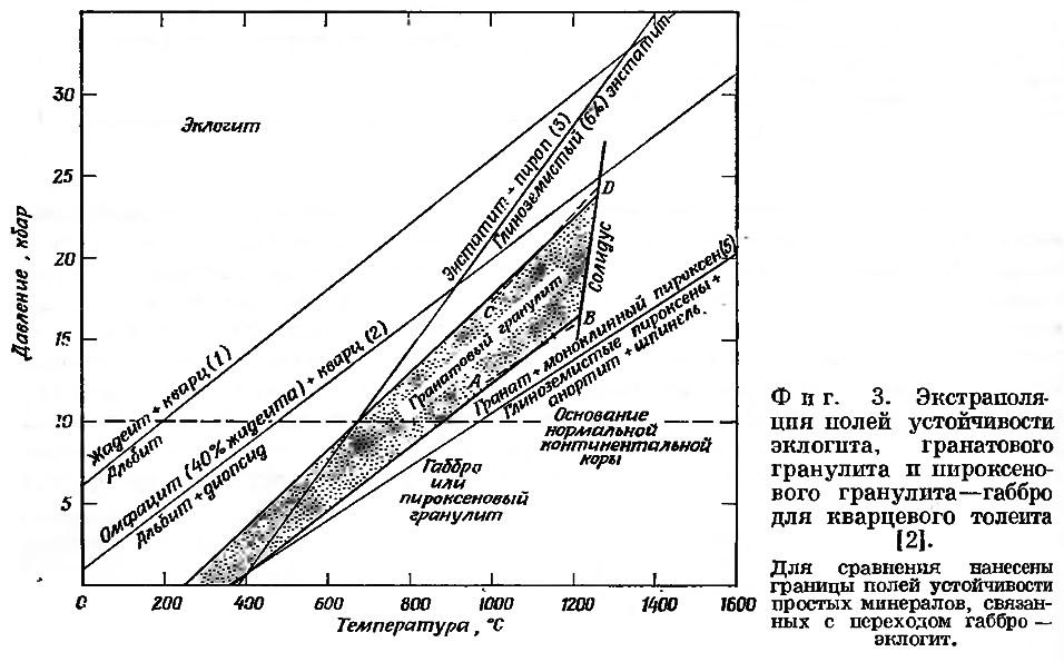 Фиг. 3. Экстраполяция полей устойчивости эклогита