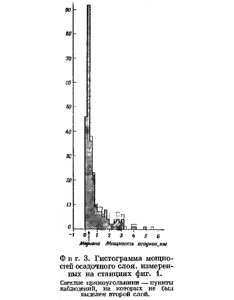 Фиг. 3. Гистограмма мощностей осадочного слоя