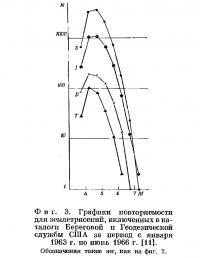 Фиг. 3. Графики повторяемости для землетрясении