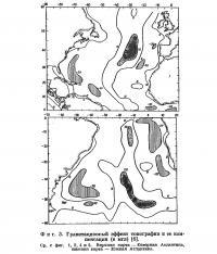 Фиг. 3. Гравитационный эффект топографии и ее компенсация