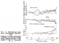 Фиг. 3. Исследование длин волн геомагнитных флуктуаций
