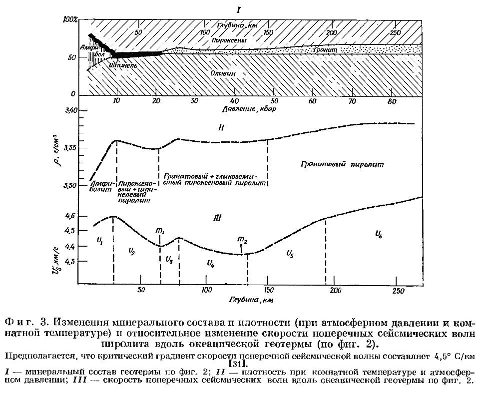 Фиг. 3. Изменения минерального состава и плотности