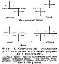 Фиг. 3. Относительные перемещения для трансформных и сдвиговых разрывов