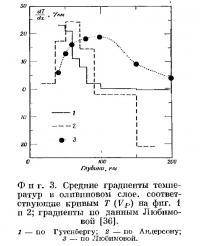 Фиг. 3. Средние градиенты температур в оливиновом слое