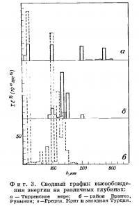 Фиг. 3. Сводный график высвобождения энергии на различных глубинах