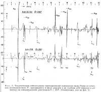 Фиг. 3. Теоретическая сейсмограмма тангенциальной компоненты волн Рэлея