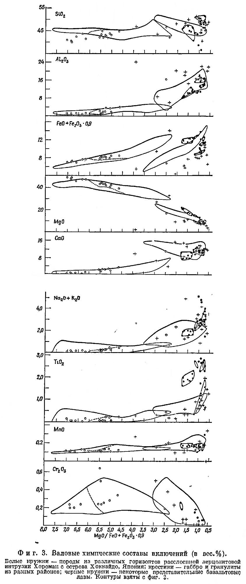 Фиг. 3. Валовые химические составы включений