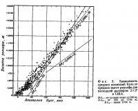 Фиг. 3. Зависимость средних аномалий Буге от средних высот рельефа
