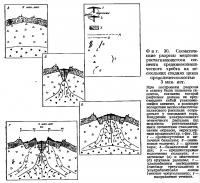 Фиг. 30. Схематические разрезы медленно растягивающегося сегмента хребта