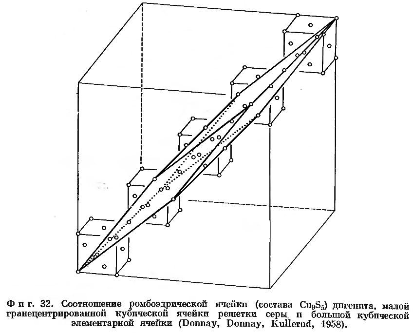 Фиг. 32. Соотношение ромбоэдрической ячейки дигенита