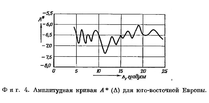 Фиг. 4. Амплитудная кривая для юго-восточной Европы