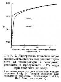Фиг. 4. Диаграмма, показывающая зависимость степени плавления пиролита