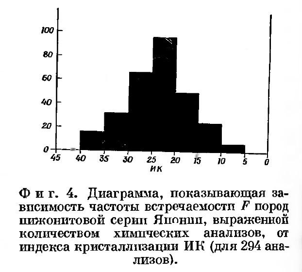 Фиг. 4. Диаграмма зависимости частоты встречаемости F пород пижонитовой серии