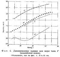 Фиг. 4. Дисперсионные кривые для коры типа Г