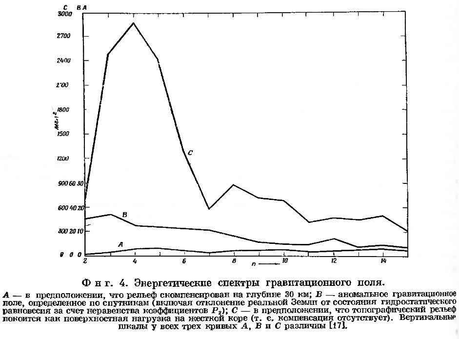 Фиг. 4. Энергетические спектры гравитационного поля
