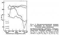 Фиг. 4. Магнитотеллурические импедансы, полученные из текущего анализа