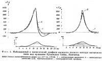 Фиг. 4. Наблюденный и вычисленный профили аномалии полного вектора магнитного поля